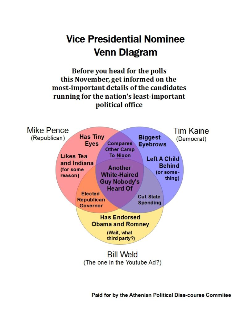 Vice presidential nominee venn diagram the athenian leave a reply cancel reply pooptronica